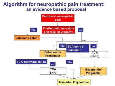 Neuropathic Pain Medications and Pain Relief